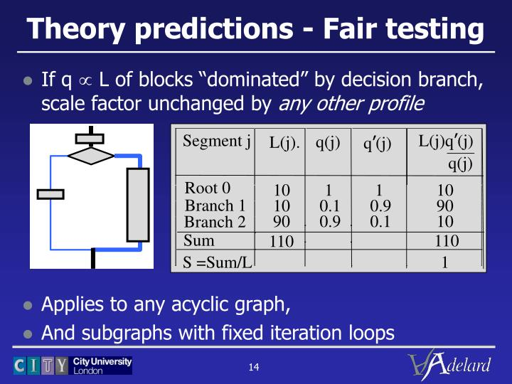 Theory predictions - Fair testing