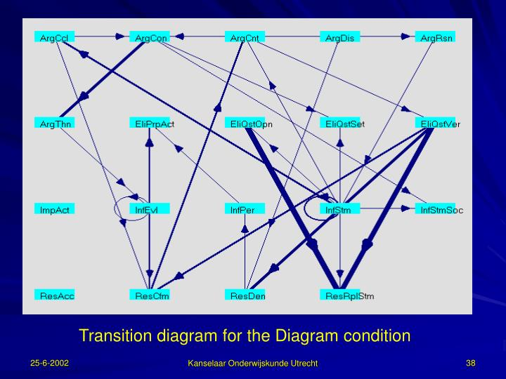 Transition diagram for the Diagram condition