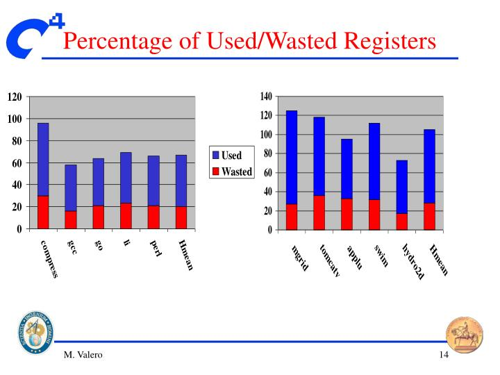 Percentage of Used/Wasted Registers