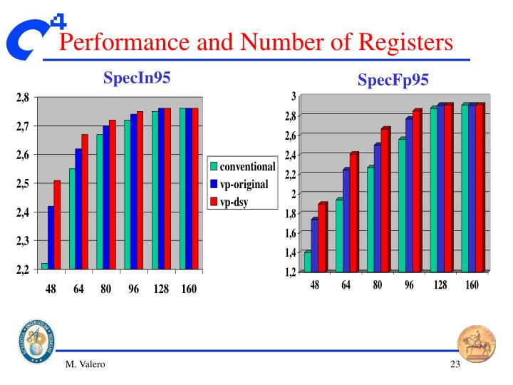 Performance and Number of Registers