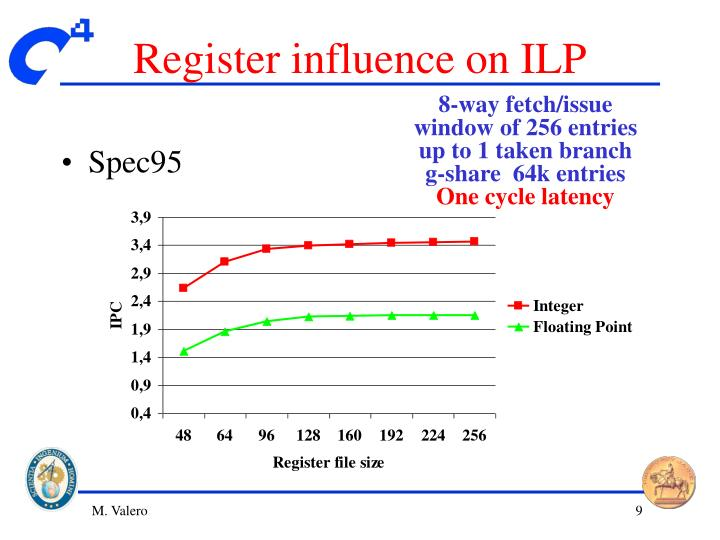 Register influence on ILP