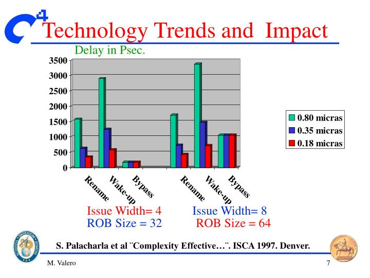 Technology Trends and  Impact