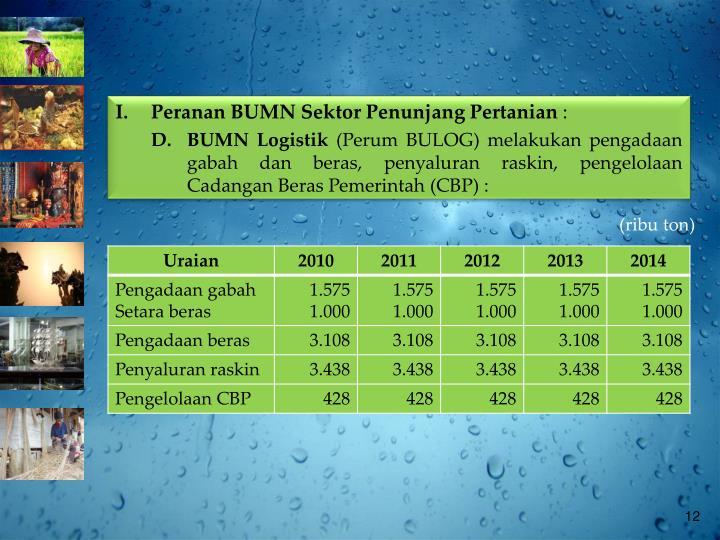 I.Peranan BUMN Sektor Penunjang Pertanian
