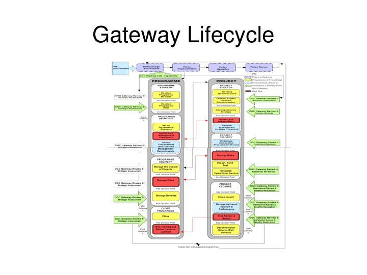 Gateway Lifecycle