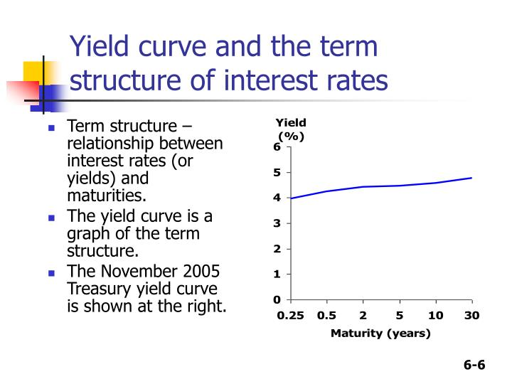 Yield curve and the term structure of interest rates