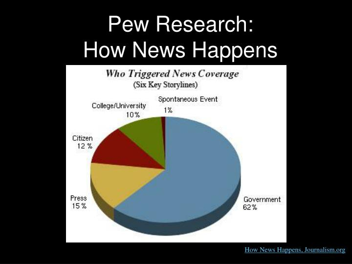 Pew Research: