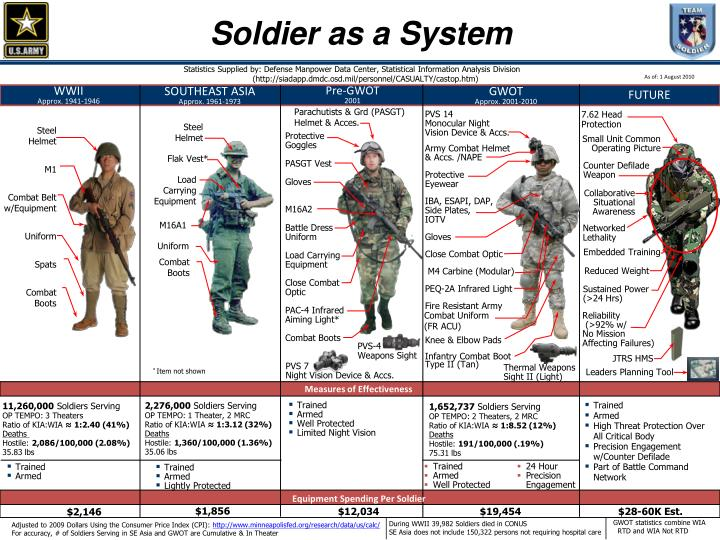 soldier as a system n.