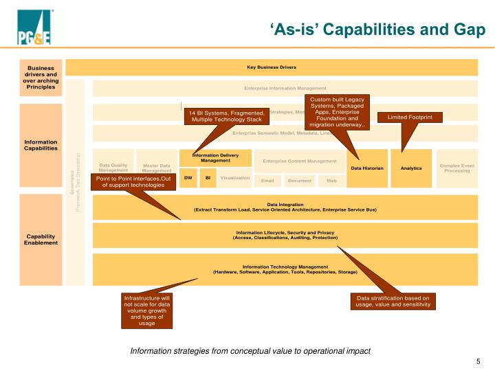 'As-is' Capabilities and Gap