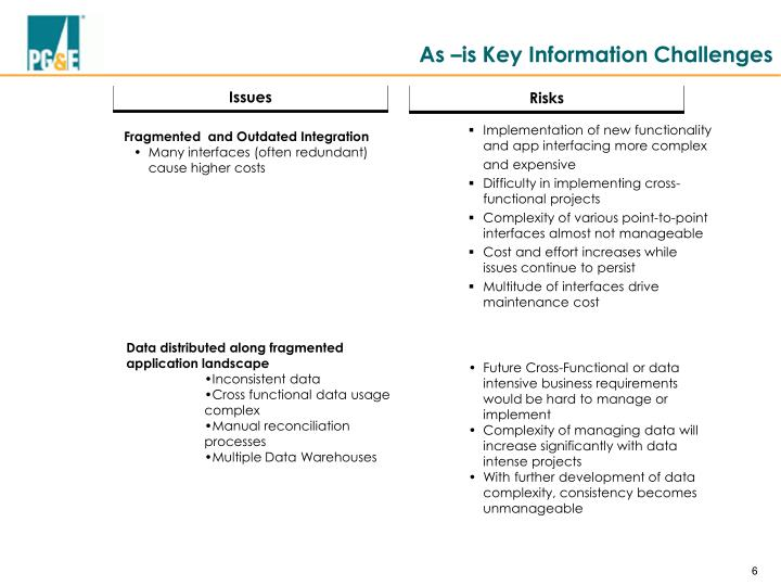 As –is Key Information Challenges