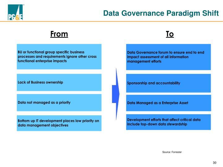 Data Governance Paradigm Shift