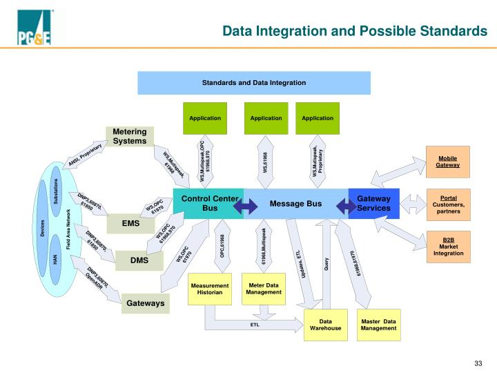 Data Integration and Possible Standards