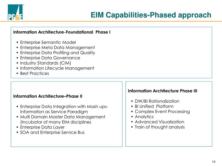 EIM Capabilities-Phased approach