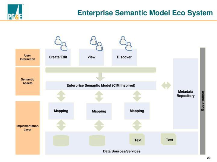 Enterprise Semantic Model Eco System