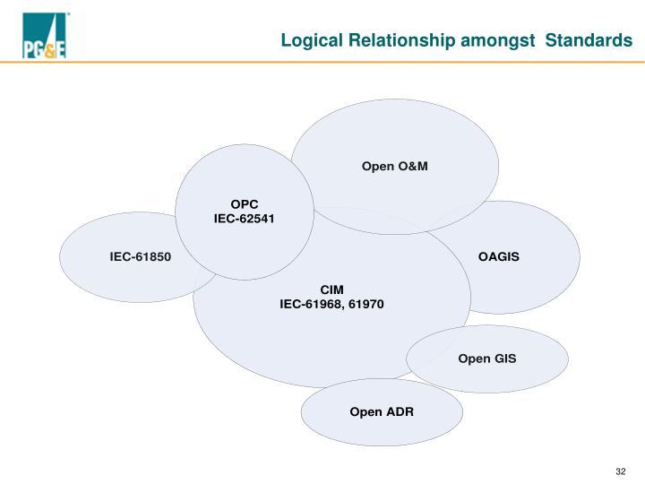 Logical Relationship amongst  Standards