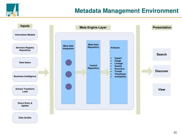 Metadata Management Environment