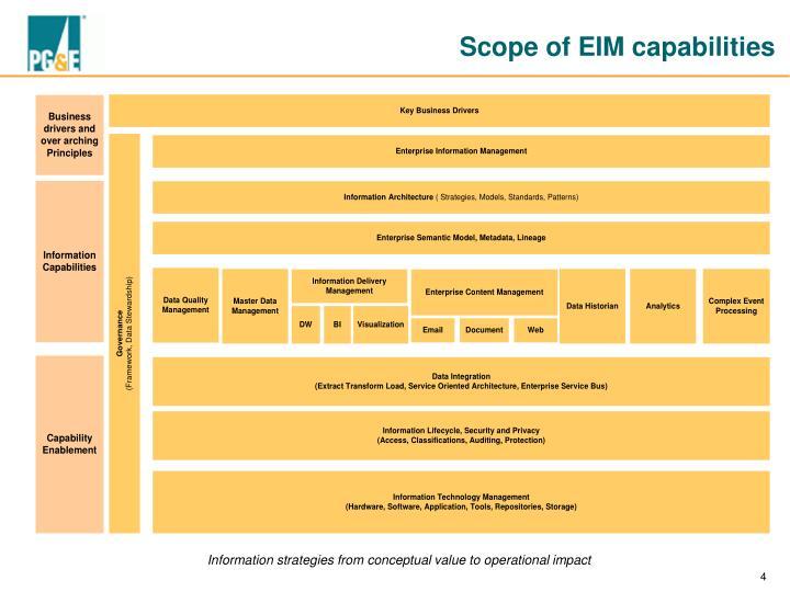 Scope of EIM capabilities