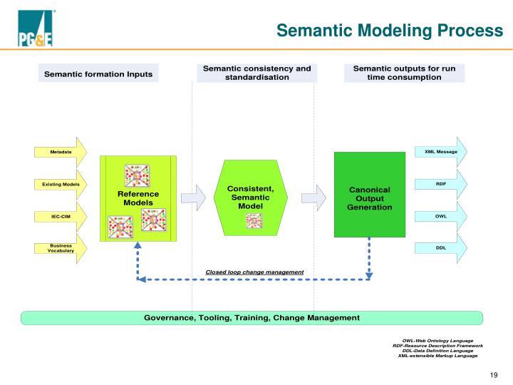 Semantic Modeling Process