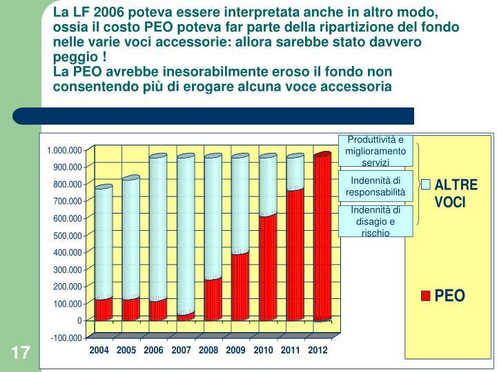 La LF 2006 poteva essere interpretata anche in altro modo, ossia il costo PEO poteva far parte della ripartizione del fondo nelle varie voci accessorie: allora sarebbe stato davvero peggio !