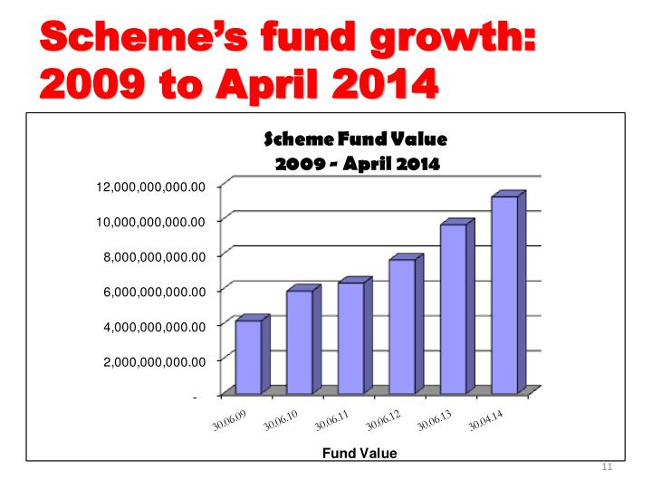 Scheme's fund growth: 2009 to April 2014