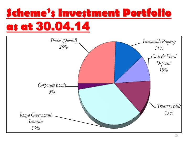 Scheme's Investment Portfolio as at