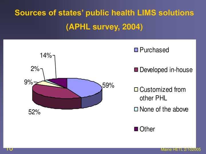 Sources of states' public health LIMS solutions (APHL survey, 2004)