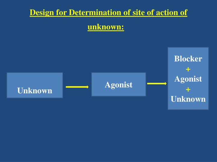 Design for Determination of site of action of unknown: