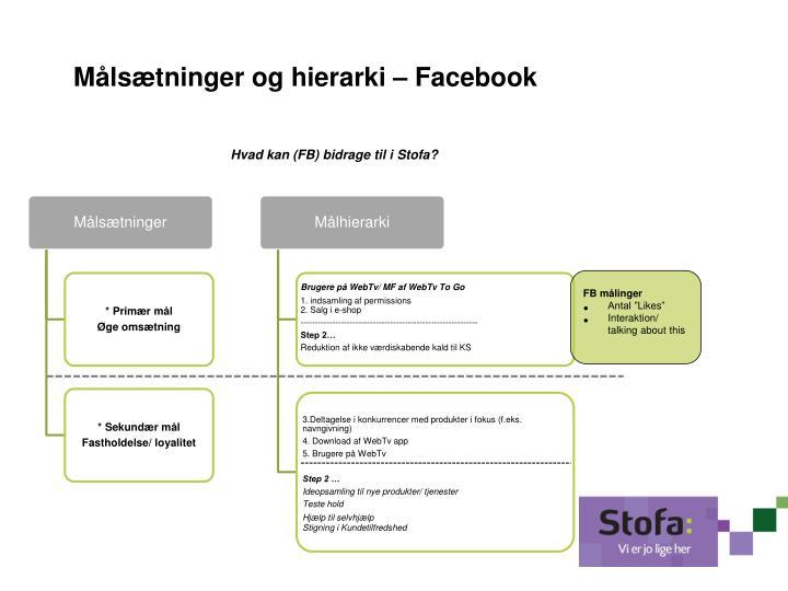 Målsætninger og hierarki – Facebook