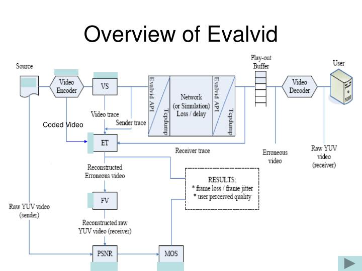 Overview of Evalvid
