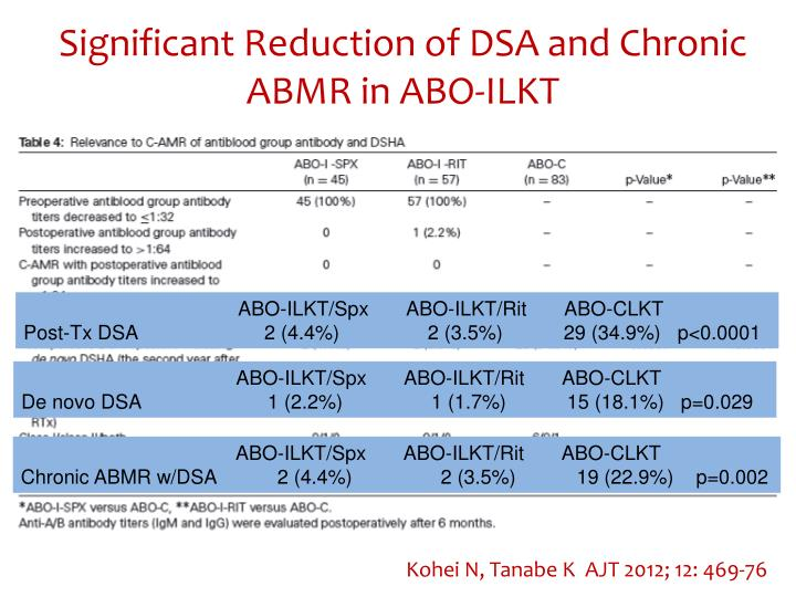 Significant Reduction of DSA and Chronic ABMR in ABO-ILKT