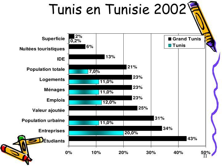 Tunis en Tunisie 2002