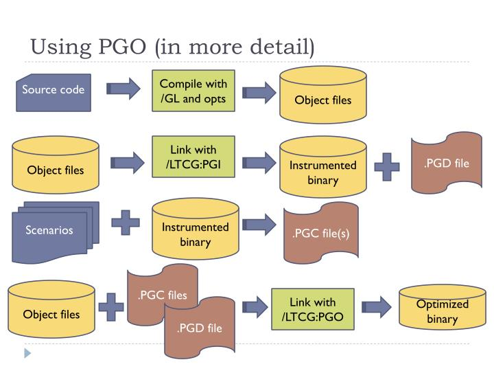 Using PGO (in more detail)