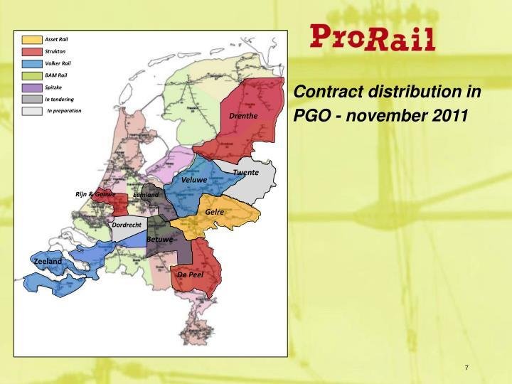 Asset Rail