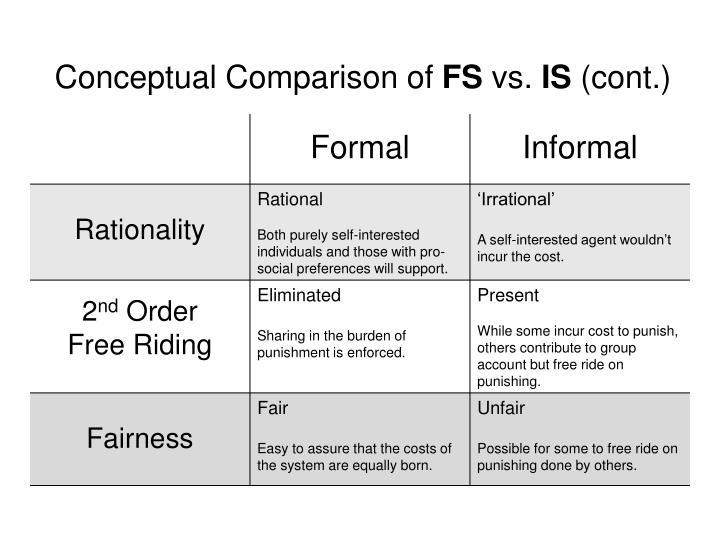 Conceptual Comparison of