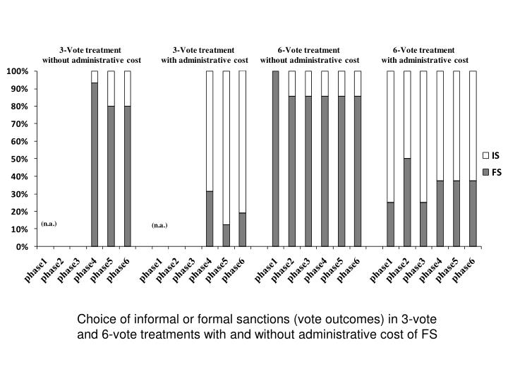 Choice of informal or formal sanctions (vote outcomes) in 3-vote and 6-vote treatments with and without administrative cost of FS