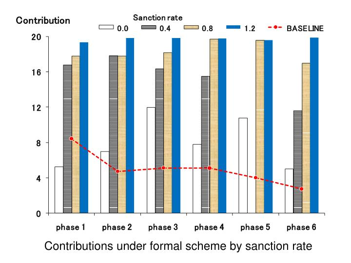 Contributions under formal scheme by sanction rate