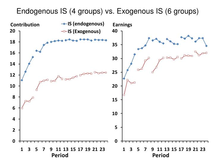 Endogenous IS (4 groups) vs. Exogenous IS (6 groups)