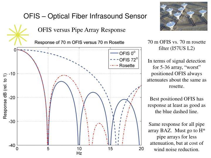 OFIS – Optical Fiber Infrasound Sensor