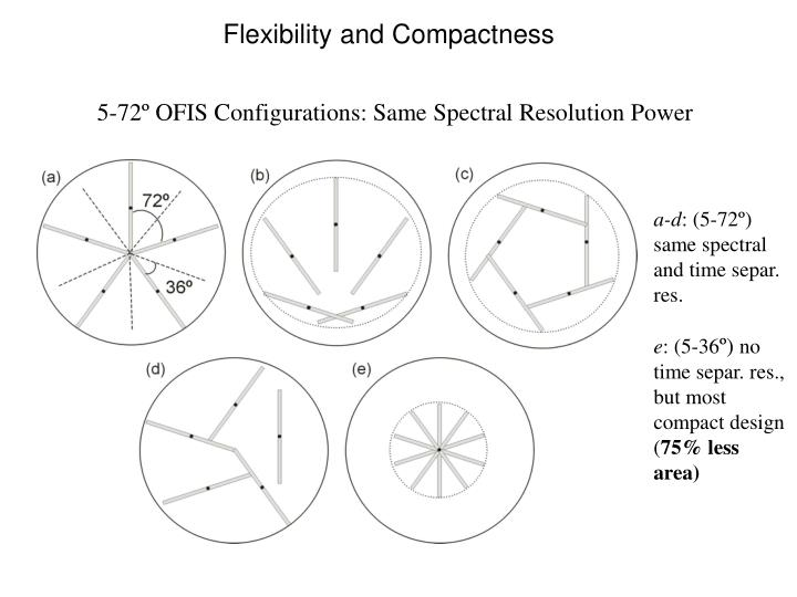 Flexibility and Compactness
