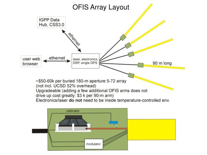 OFIS Array Layout