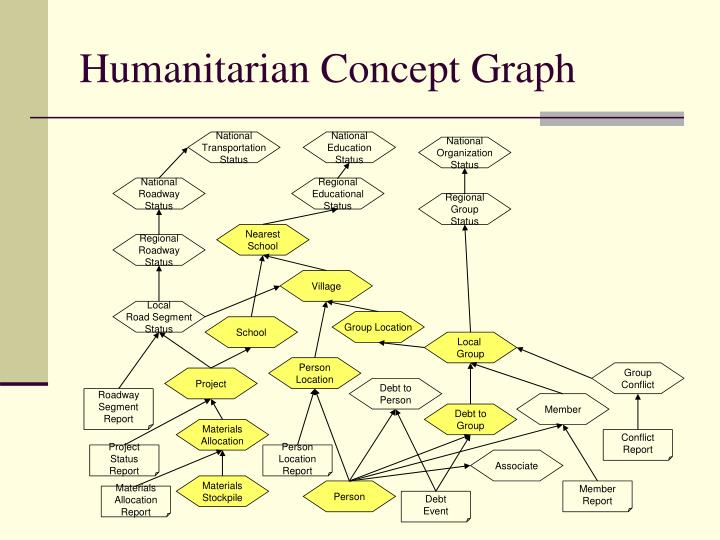 Humanitarian Concept Graph