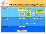 ind influenza vaccine shortage program