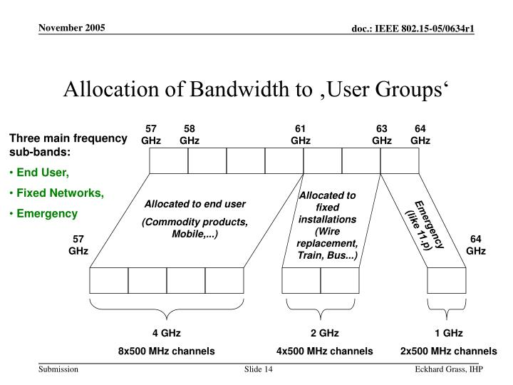 Allocation of Bandwidth to 'User Groups'