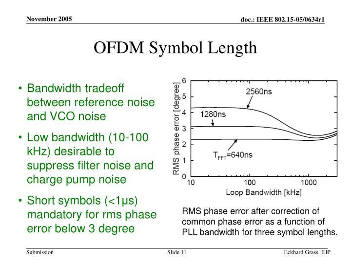 OFDM Symbol Length