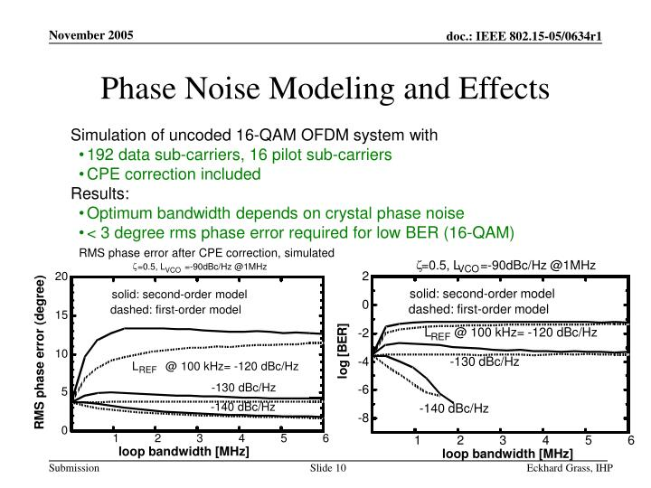 RMS phase error after CPE correction, simulated