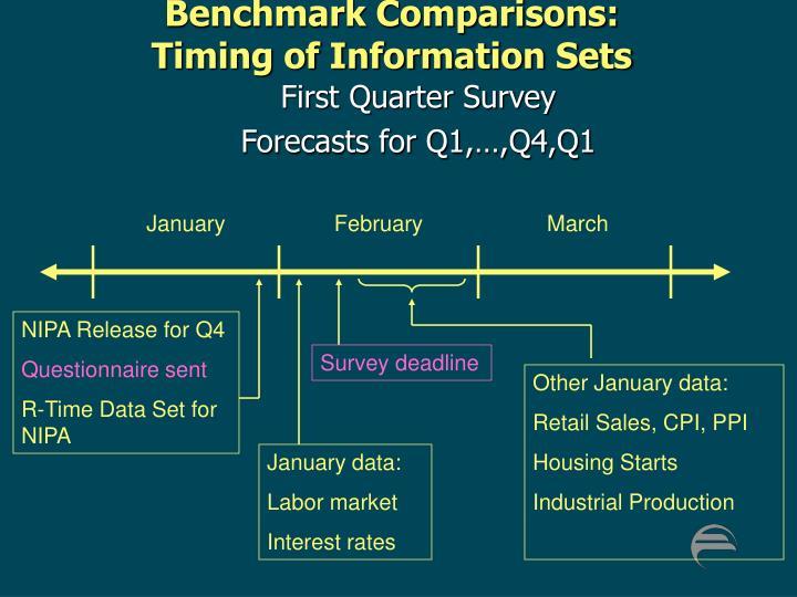 Benchmark Comparisons: