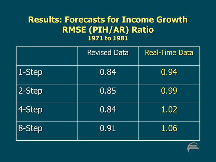 Results: Forecasts for Income Growth