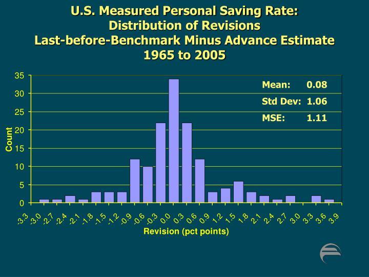 U.S. Measured Personal Saving Rate: