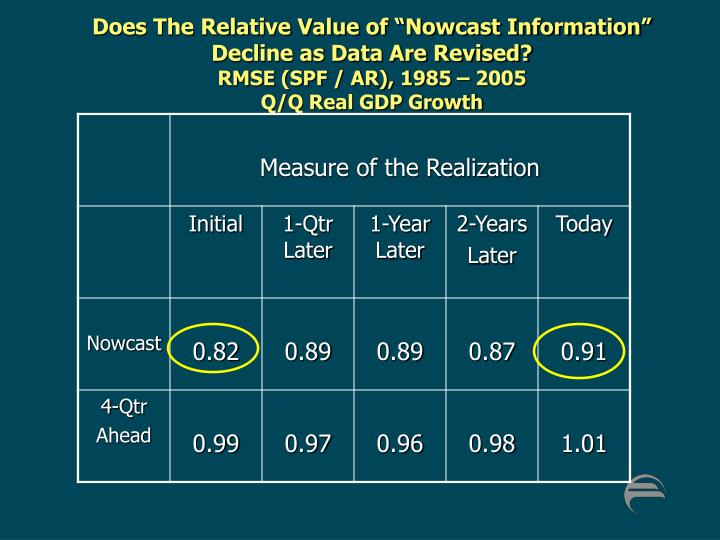 """Does The Relative Value of """"Nowcast Information"""" Decline as Data Are Revised?"""
