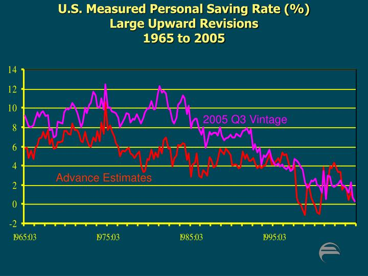 U.S. Measured Personal Saving Rate (%)