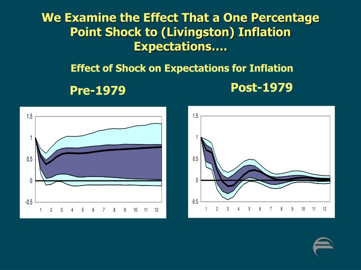 We Examine the Effect That a One Percentage Point Shock to (Livingston) Inflation Expectations….